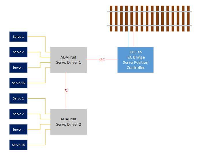 Arduino | Ramblings in electronics